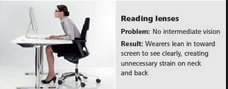 64f4c199e75 Don t limit your productivity with single vision reading glasses. Put  everything in your workspace into clear focus.